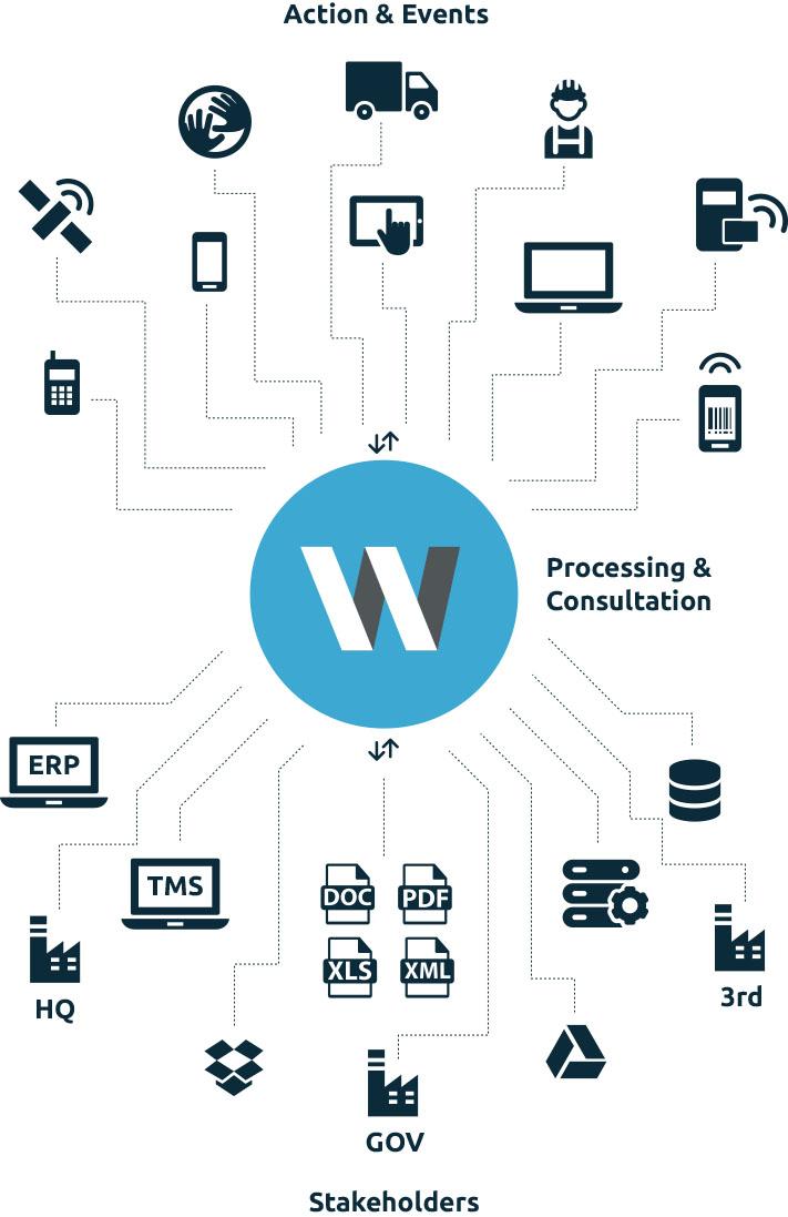 WMW is een hub